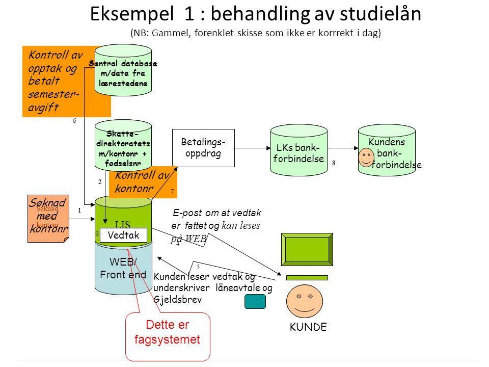 Eksempel 1 : behandling av studielån (NB: Gammel, forenklet skisse som ikke er korrrekt i dag)