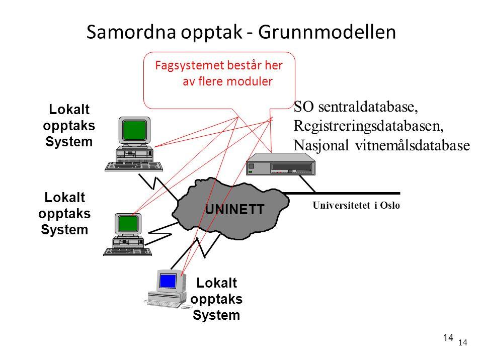 Samordna opptak - Grunnmodellen