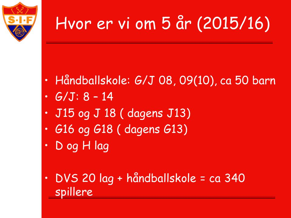 Hvor er vi om 5 år (2015/16) Håndballskole: G/J 08, 09(10), ca 50 barn
