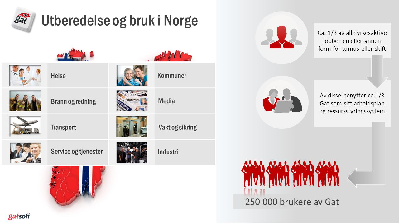 Utberedelse og bruk i Norge
