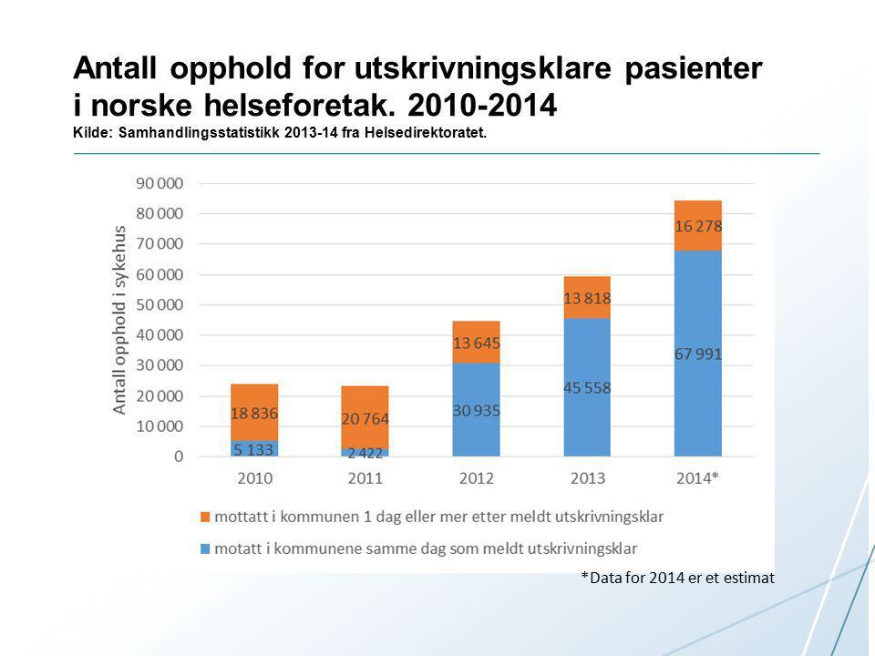 Antall opphold for utskrivningsklare pasienter i norske helseforetak