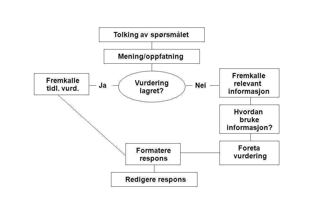 Tolking av spørsmålet Mening/oppfatning Fremkalle relevant informasjon
