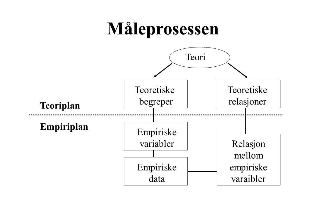 Måleprosessen Teori Teoretiske begreper Teoretiske relasjoner