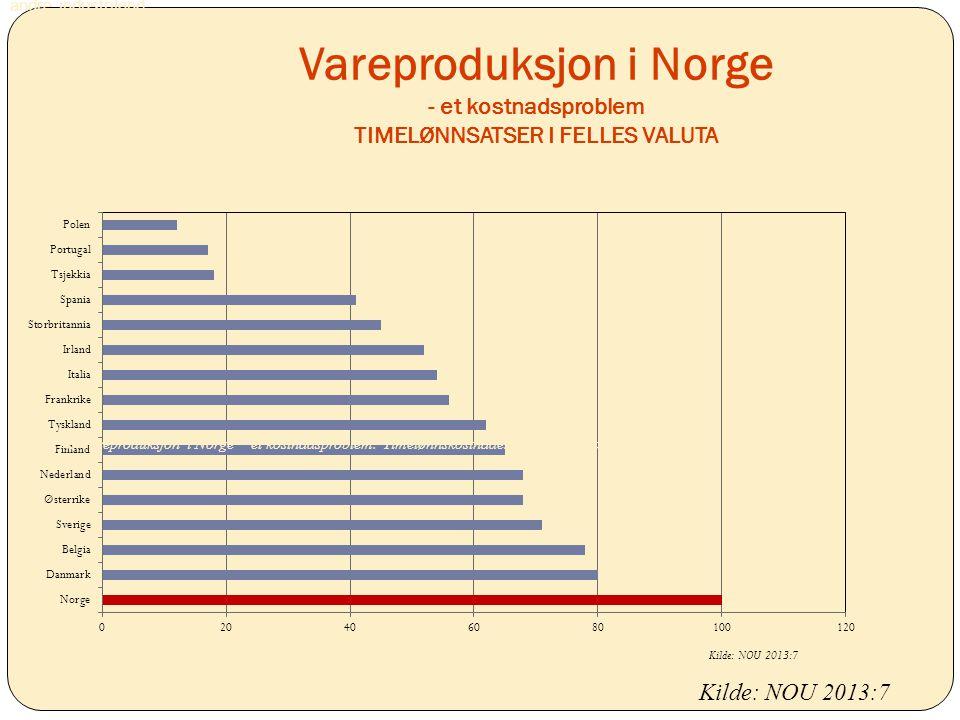 andre industriland. Vareproduksjon i Norge - et kostnadsproblem TIMELØNNSATSER I FELLES VALUTA.