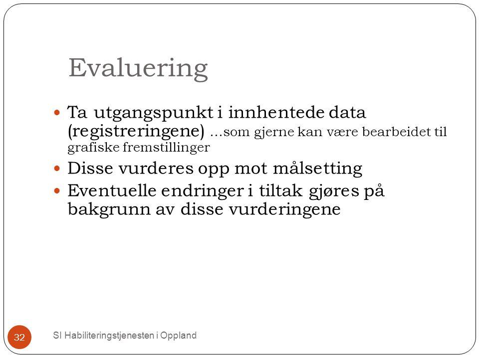 Evaluering Ta utgangspunkt i innhentede data (registreringene) …som gjerne kan være bearbeidet til grafiske fremstillinger.