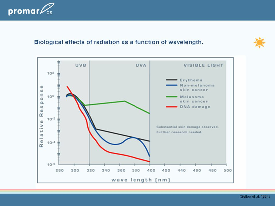 Biological effects of radiation as a function of wavelength.