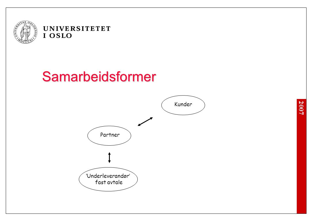 Samarbeidsformer Kunder Partner Ditt selskap (100%)