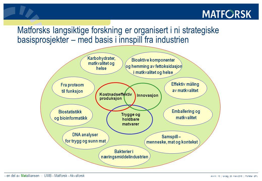 Matforsks langsiktige forskning er organisert i ni strategiske basisprosjekter – med basis i innspill fra industrien