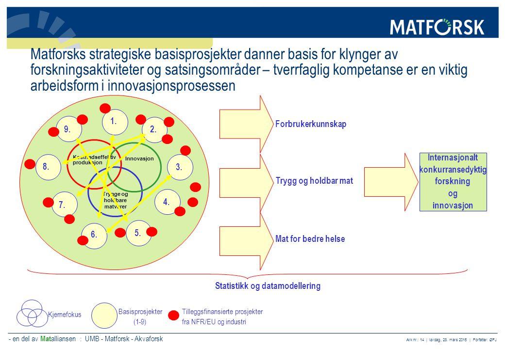 Statistikk og datamodellering