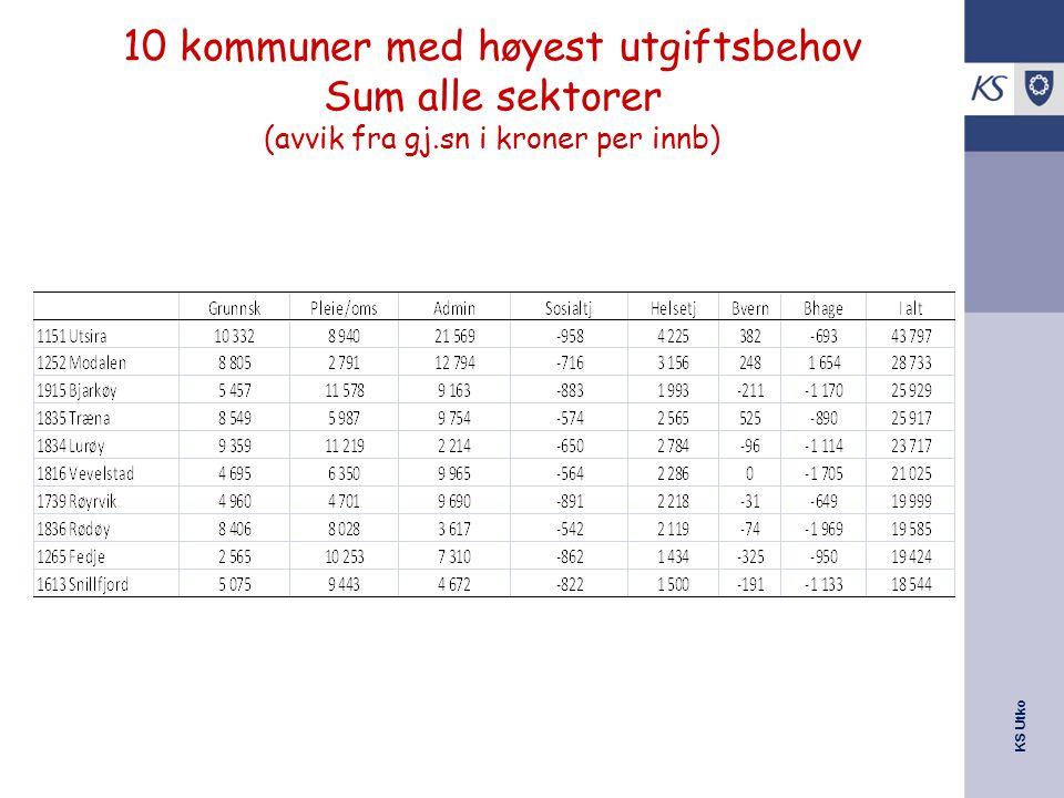 10 kommuner med høyest utgiftsbehov Sum alle sektorer (avvik fra gj