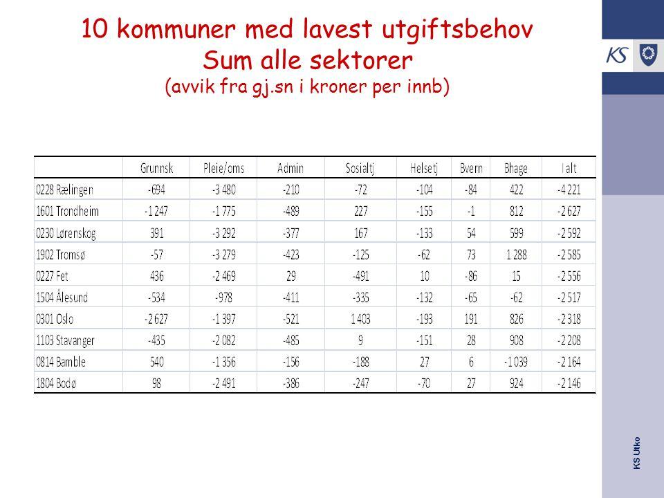 10 kommuner med lavest utgiftsbehov Sum alle sektorer (avvik fra gj