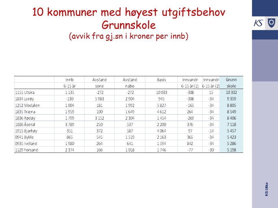 10 kommuner med høyest utgiftsbehov Grunnskole (avvik fra gj