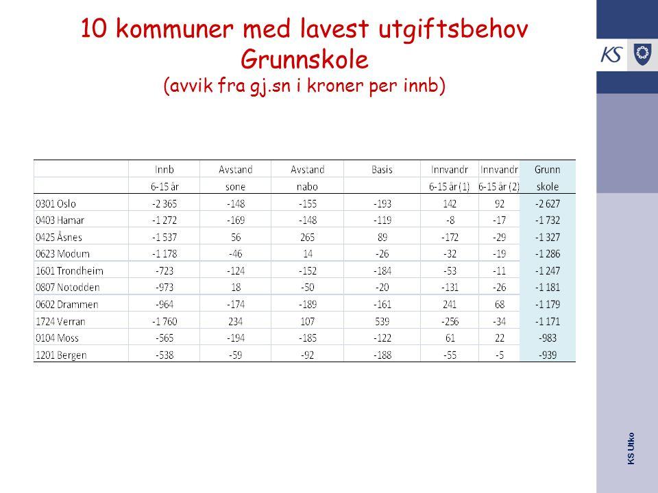 10 kommuner med lavest utgiftsbehov Grunnskole (avvik fra gj