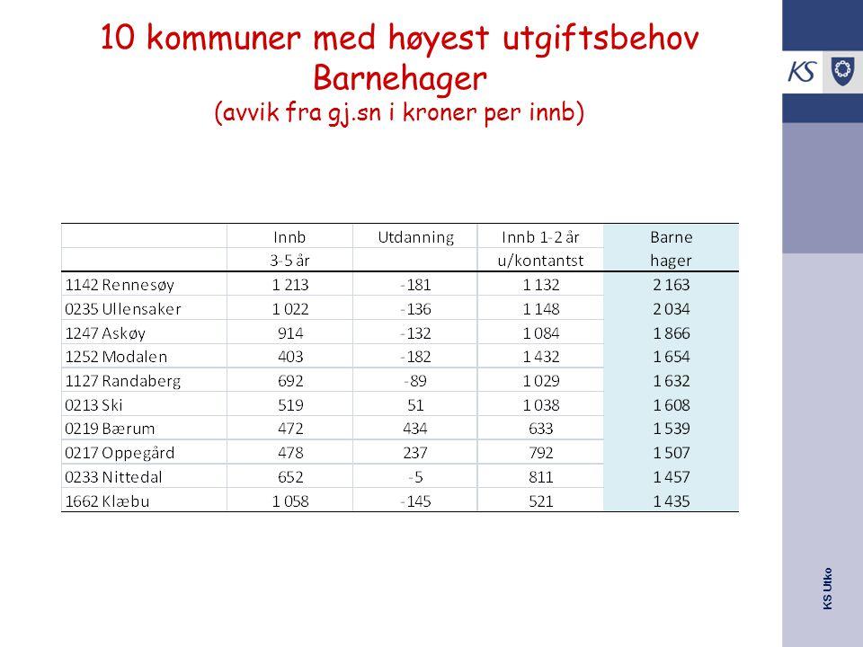10 kommuner med høyest utgiftsbehov Barnehager (avvik fra gj