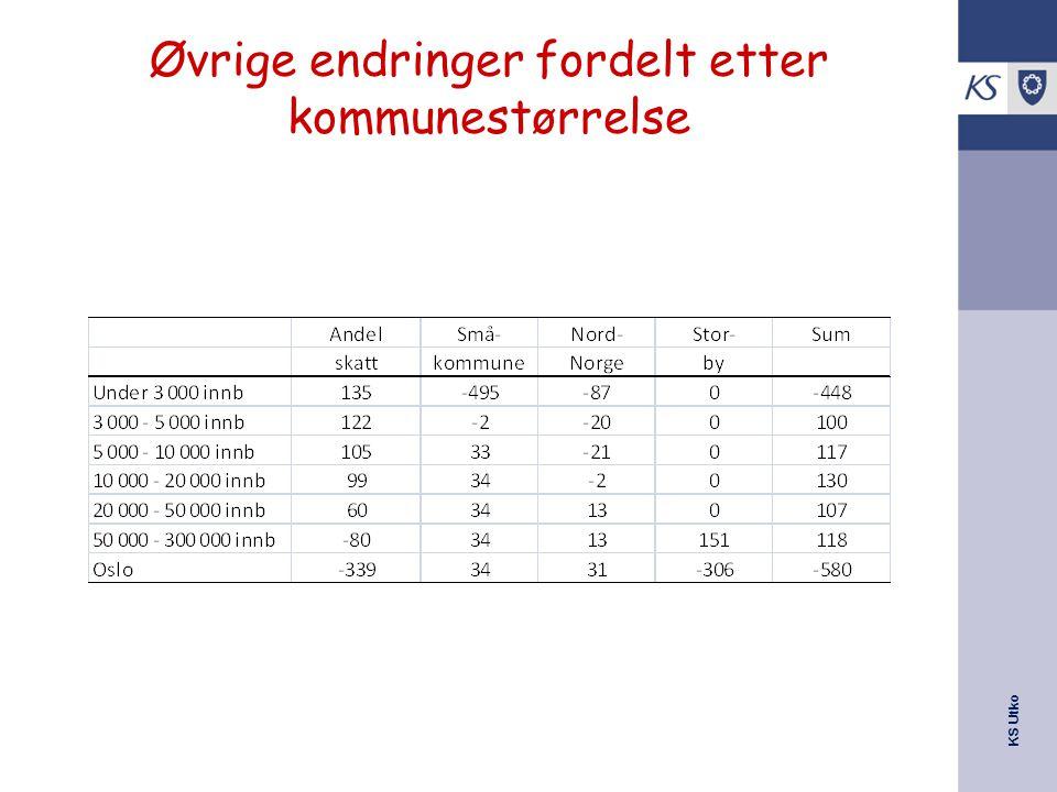 Øvrige endringer fordelt etter kommunestørrelse