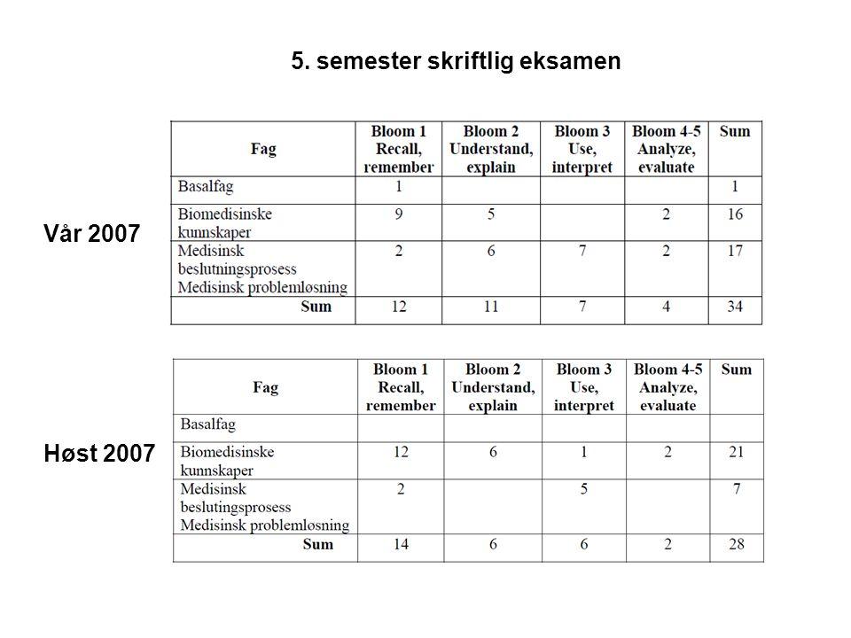 5. semester skriftlig eksamen