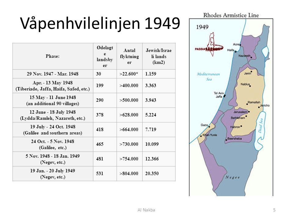 Våpenhvilelinjen 1949 Phase: Ødelagte landsbyer Antal flyktninger