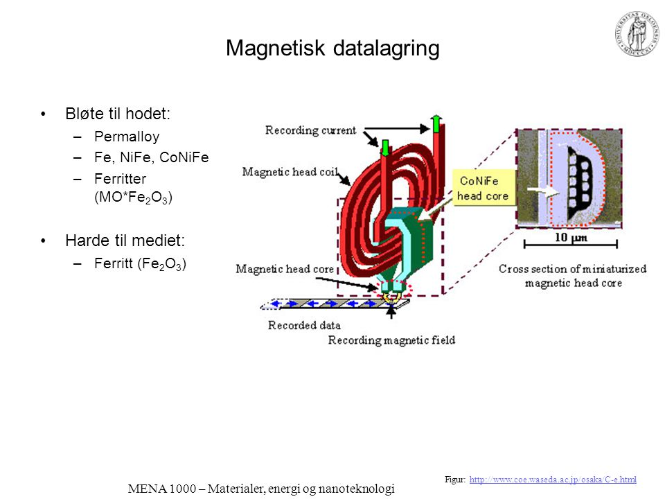 Magnetisk datalagring