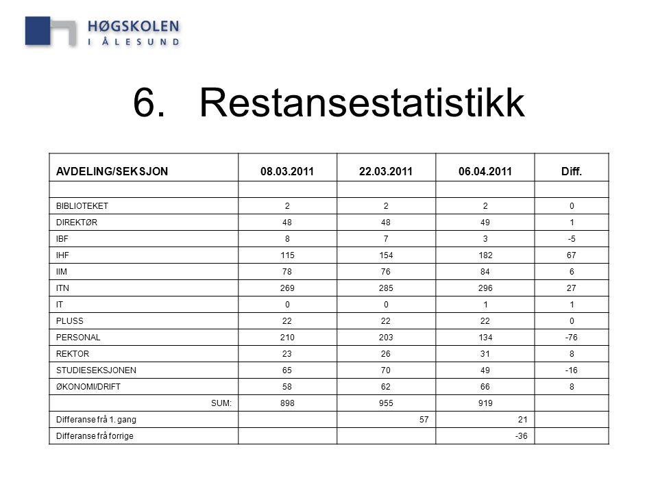 6. Restansestatistikk AVDELING/SEKSJON 08.03.2011 22.03.2011