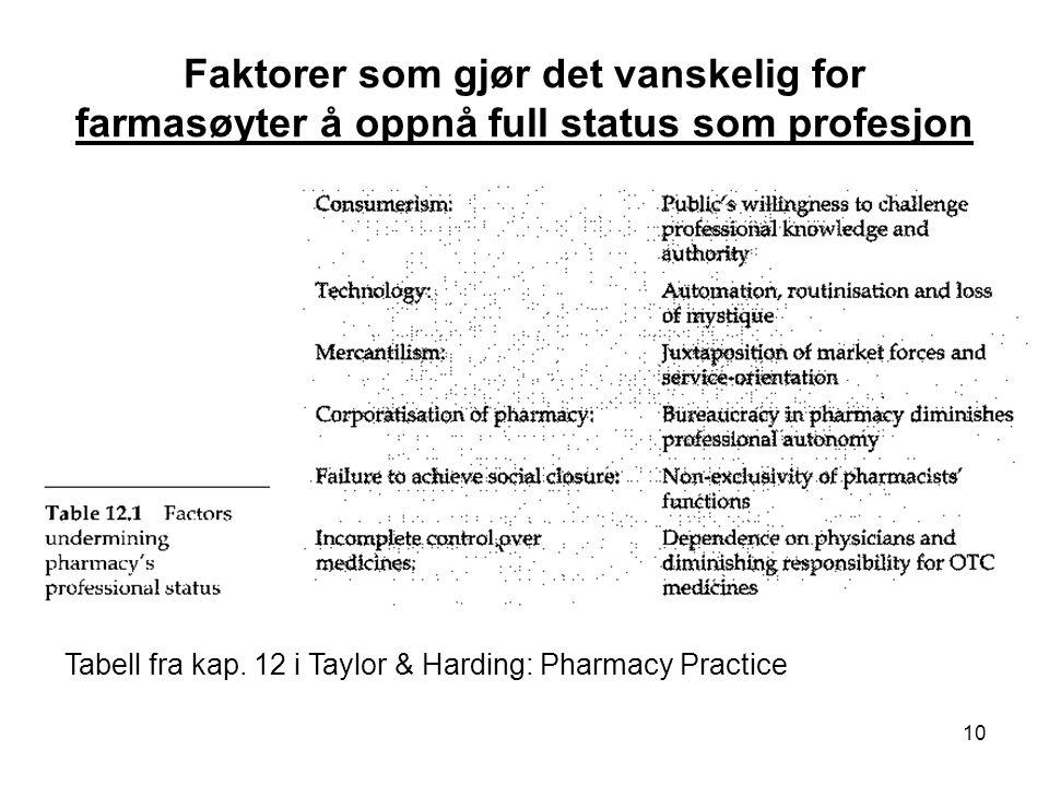 Faktorer som gjør det vanskelig for farmasøyter å oppnå full status som profesjon