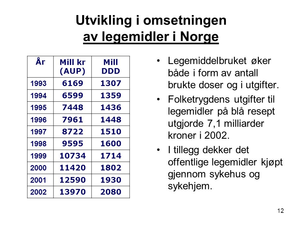Utvikling i omsetningen av legemidler i Norge
