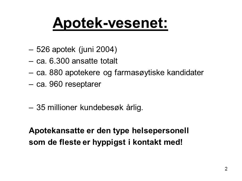 Apotek-vesenet: 526 apotek (juni 2004) ca. 6.300 ansatte totalt