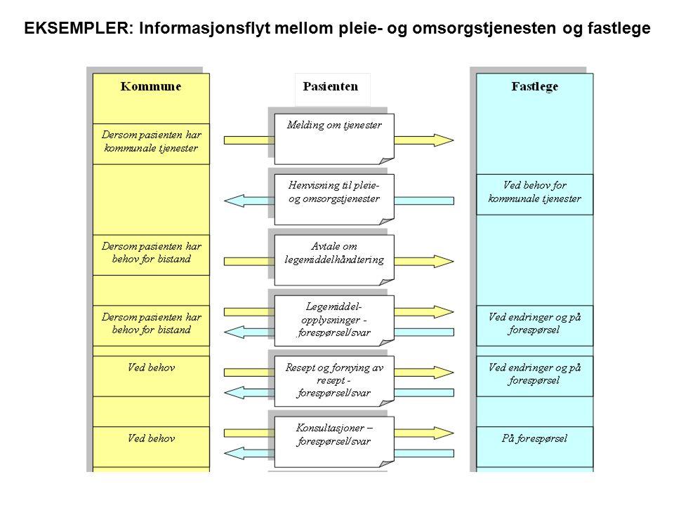 EKSEMPLER: Informasjonsflyt mellom pleie- og omsorgstjenesten og fastlege