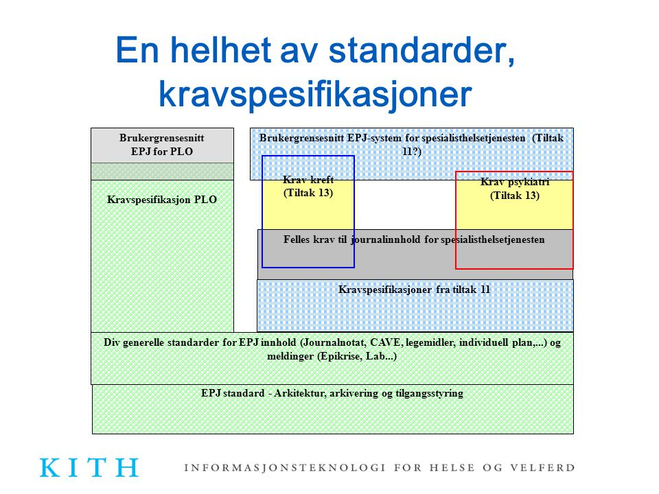 En helhet av standarder, kravspesifikasjoner