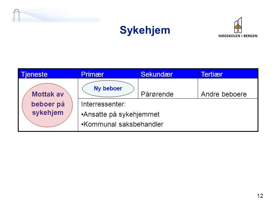 Sykehjem Tjeneste Primær Sekundær Tertiær Mottak av beboer på sykehjem
