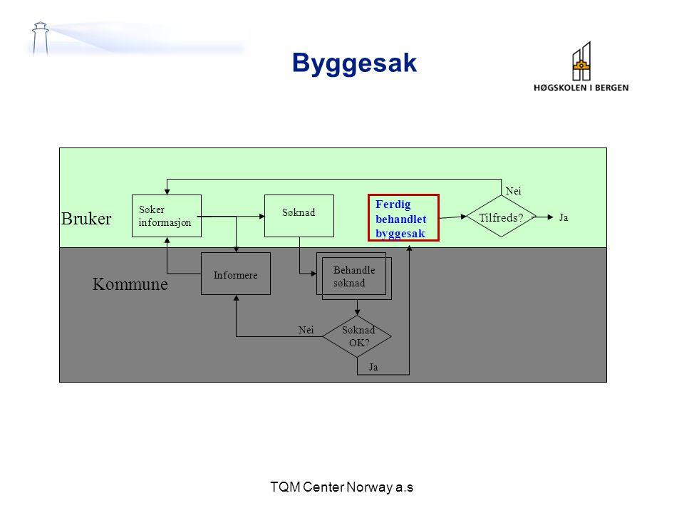 Byggesak Bruker Kommune TQM Center Norway a.s Ferdig behandlet