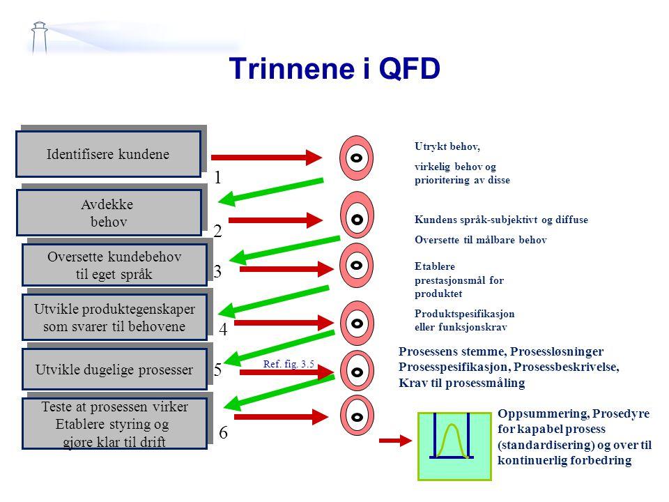 Trinnene i QFD 1 2 3 4 5 6 Identifisere kundene Avdekke behov