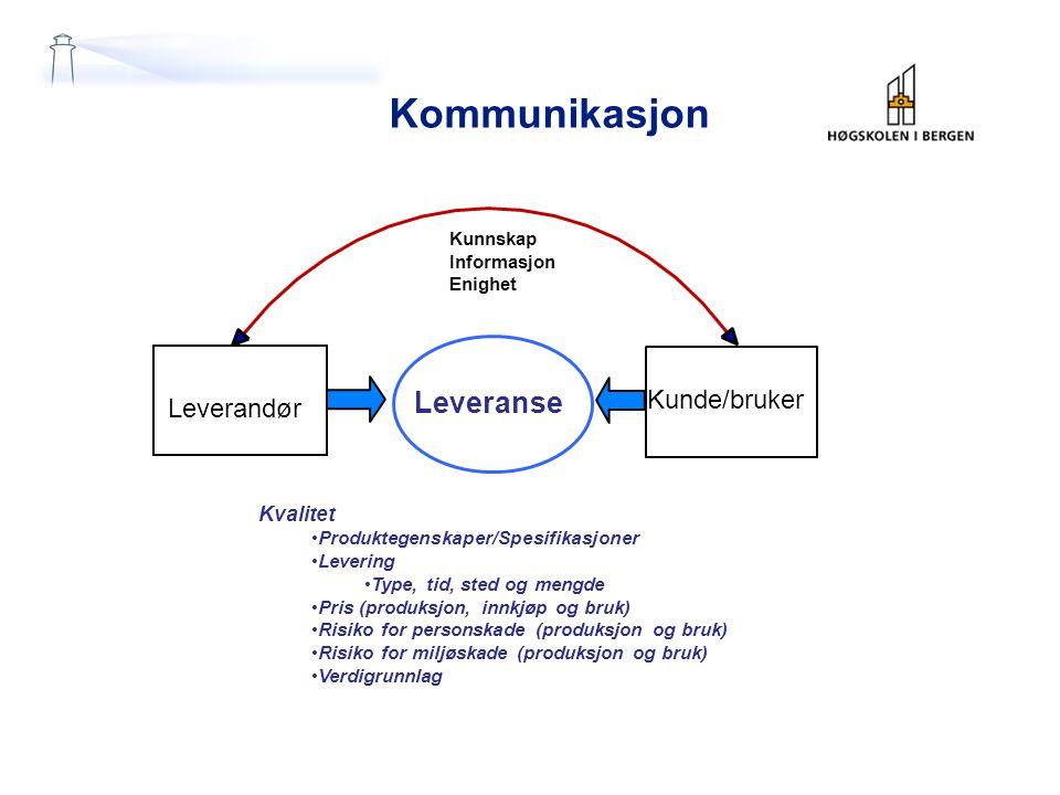 Kommunikasjon Leveranse Leverandør Kunde/bruker Kvalitet Kunnskap