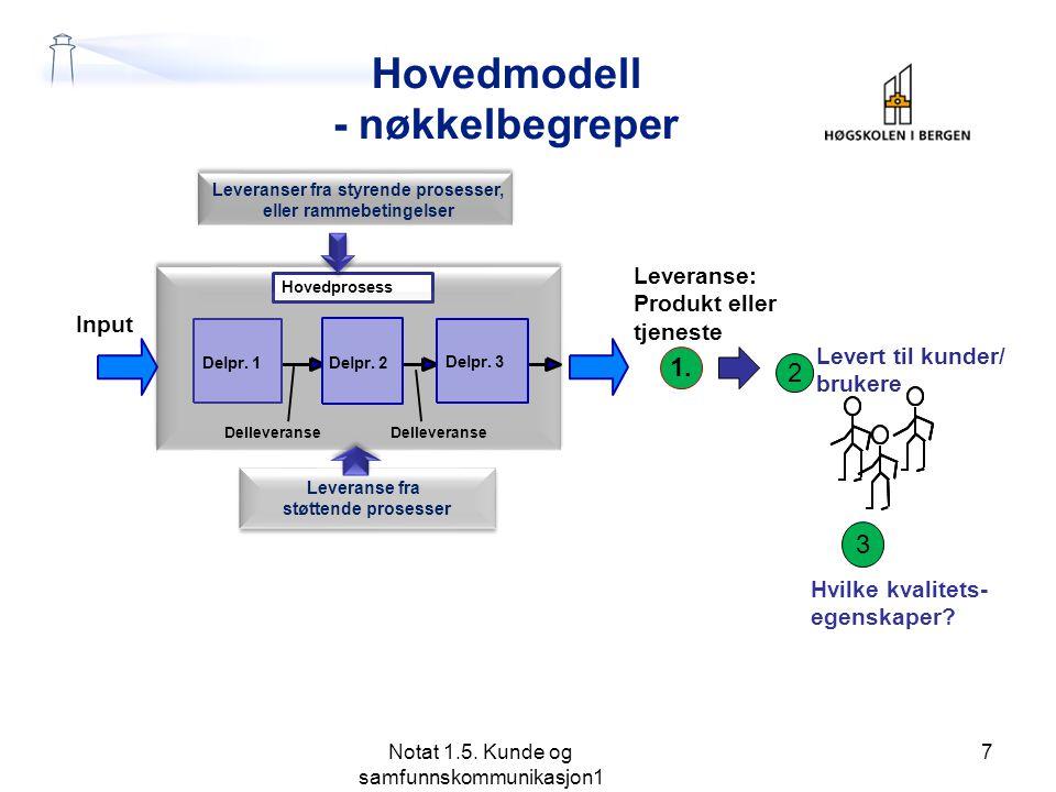Hovedmodell - nøkkelbegreper