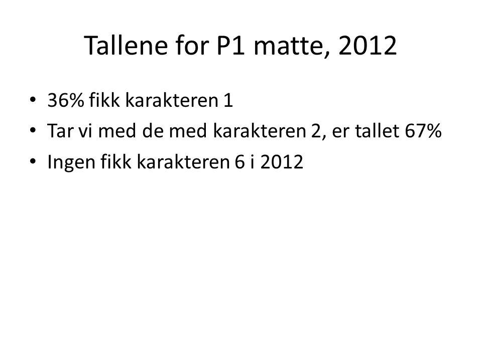 Tallene for P1 matte, 2012 36% fikk karakteren 1