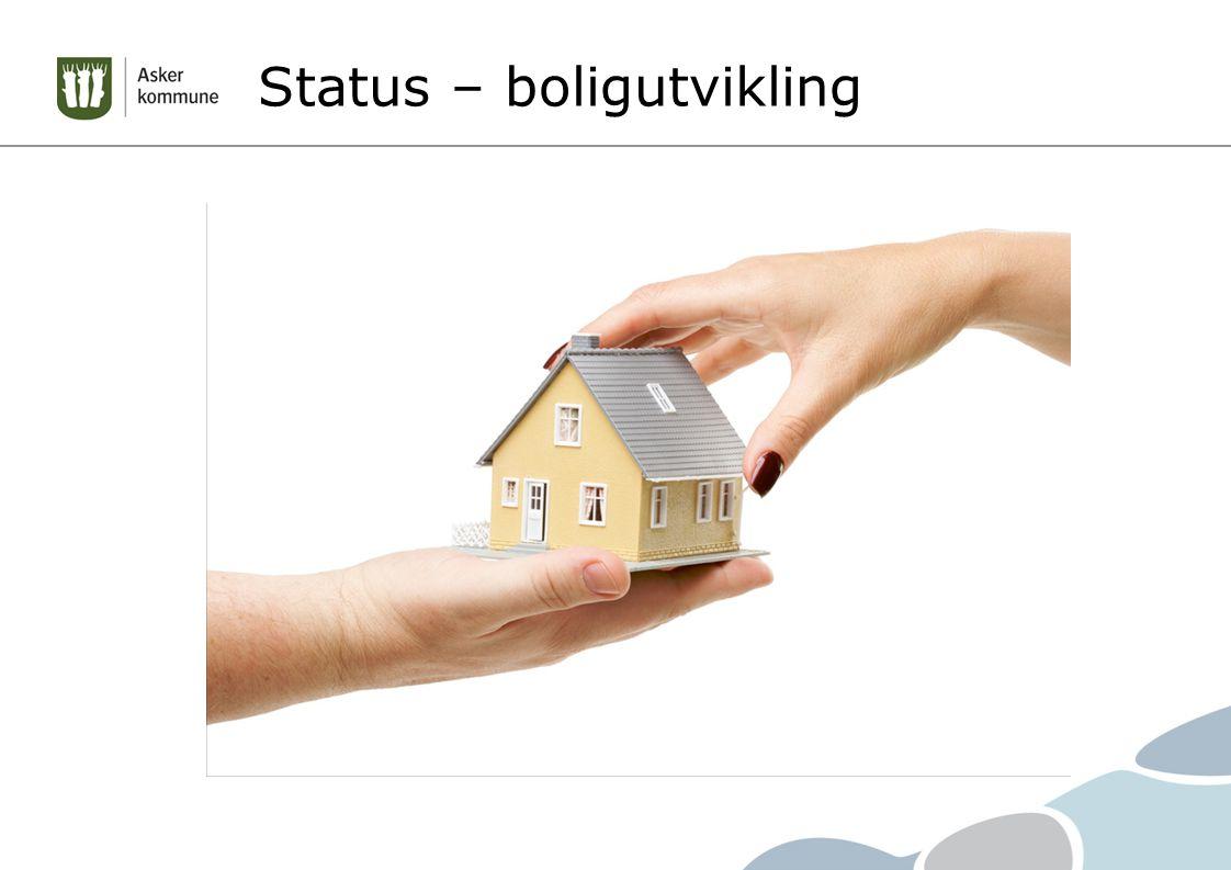 Status – boligutvikling