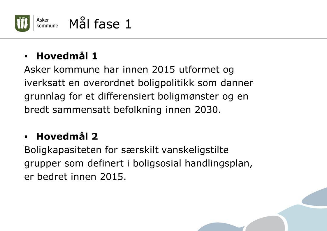 Mål fase 1 Hovedmål 1 Asker kommune har innen 2015 utformet og