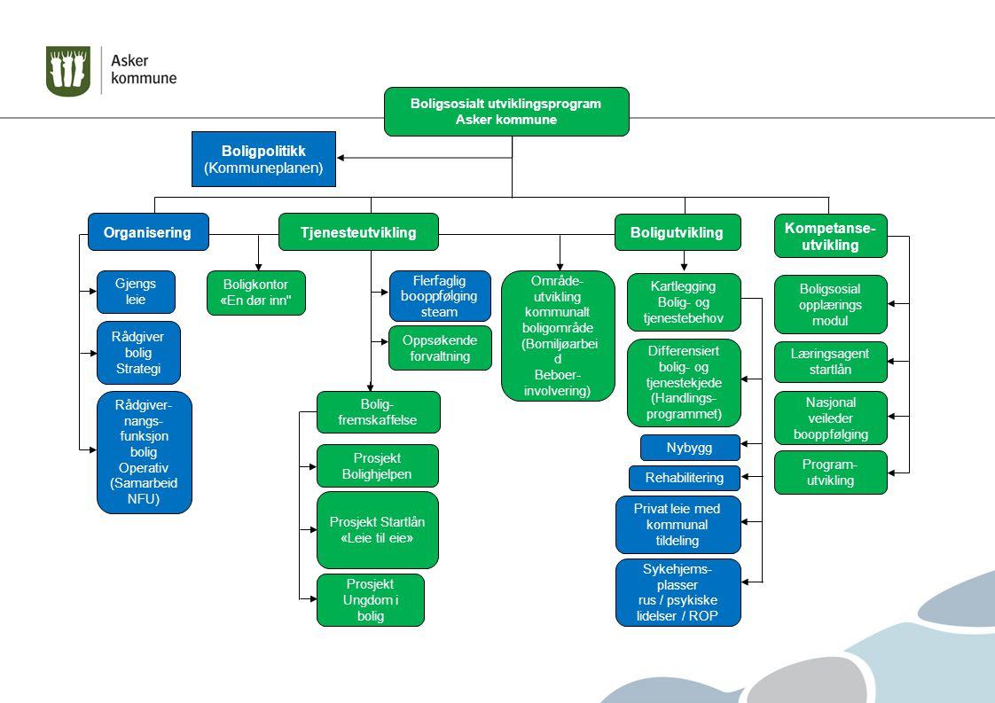 Boligsosialt utviklingsprogram Asker kommune Kompetanse-utvikling