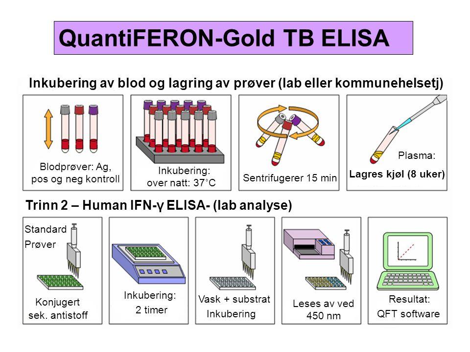 QuantiFERON-Gold TB ELISA