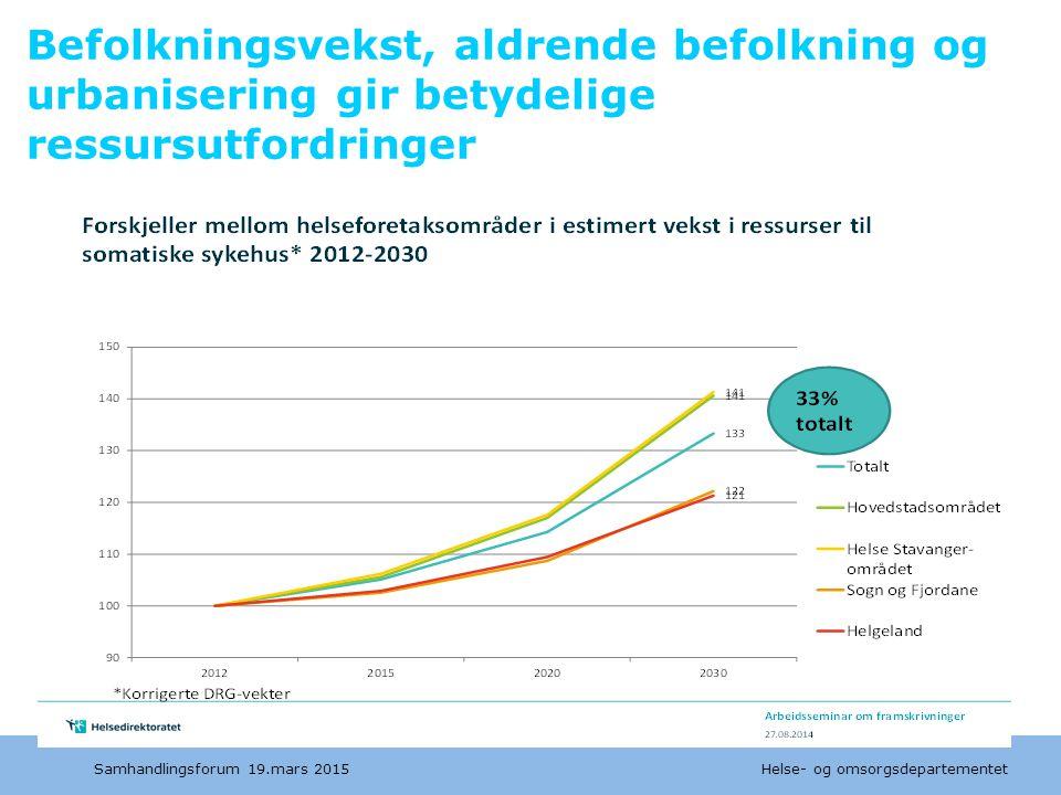 Befolkningsvekst, aldrende befolkning og urbanisering gir betydelige ressursutfordringer