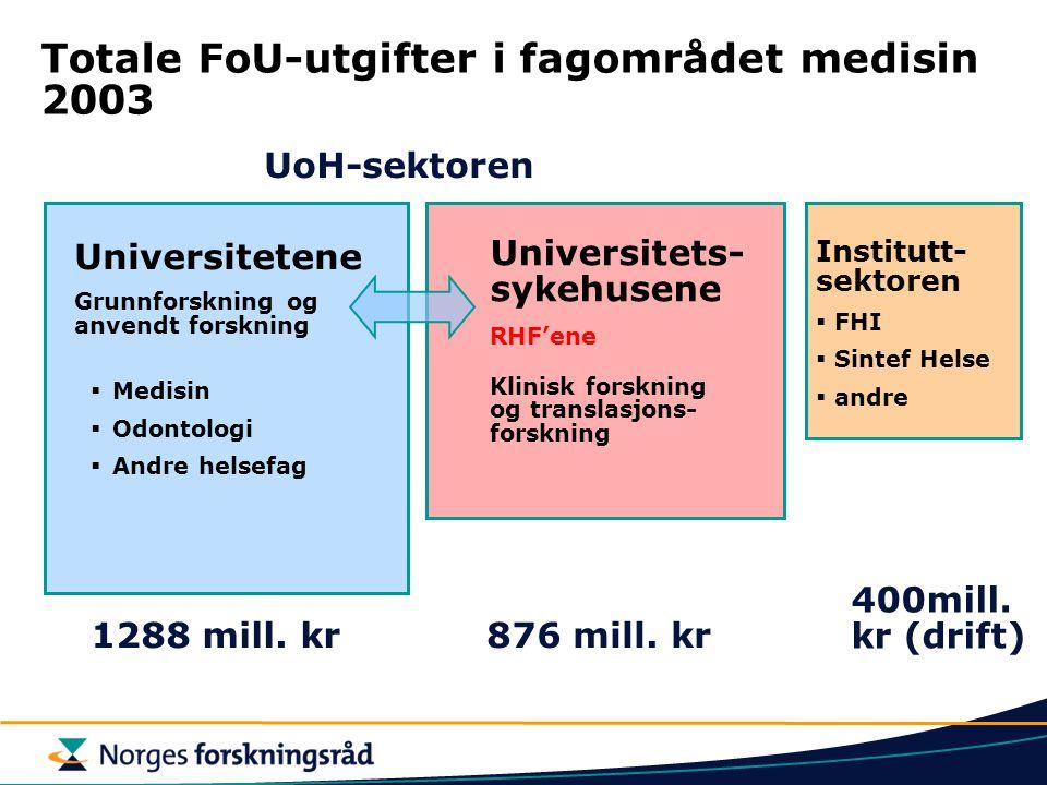 Totale FoU-utgifter i fagområdet medisin 2003