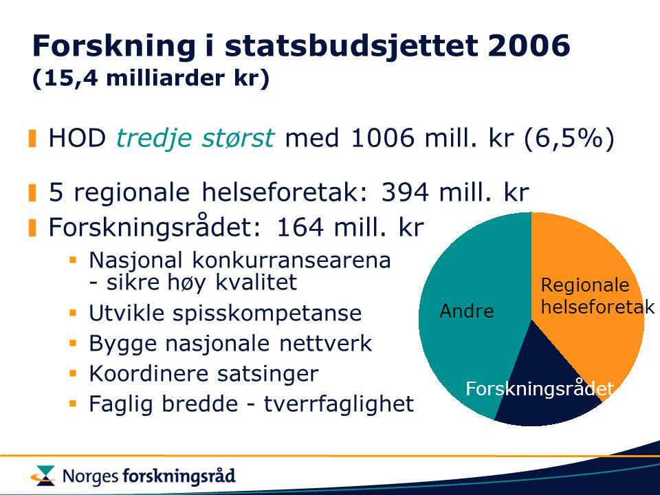 Forskning i statsbudsjettet 2006 (15,4 milliarder kr)