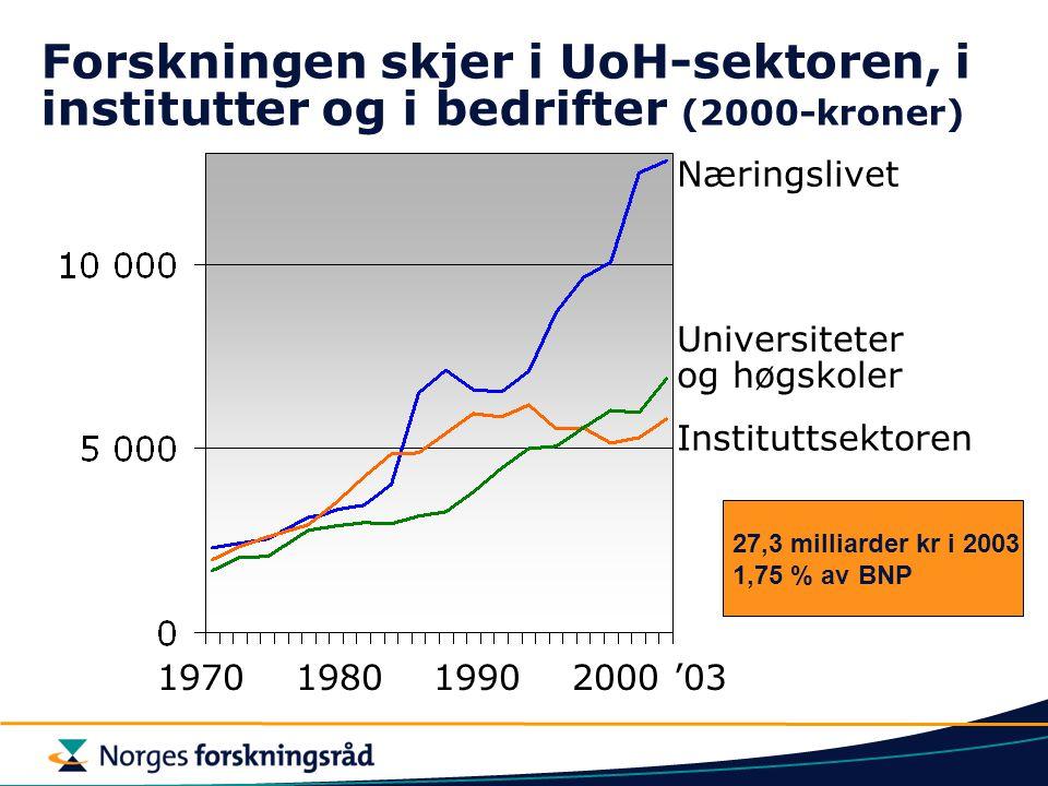 Forskningen skjer i UoH-sektoren, i institutter og i bedrifter (2000-kroner)