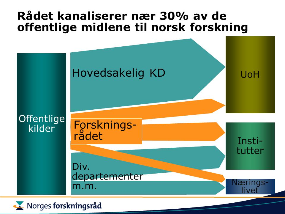 Rådet kanaliserer nær 30% av de offentlige midlene til norsk forskning