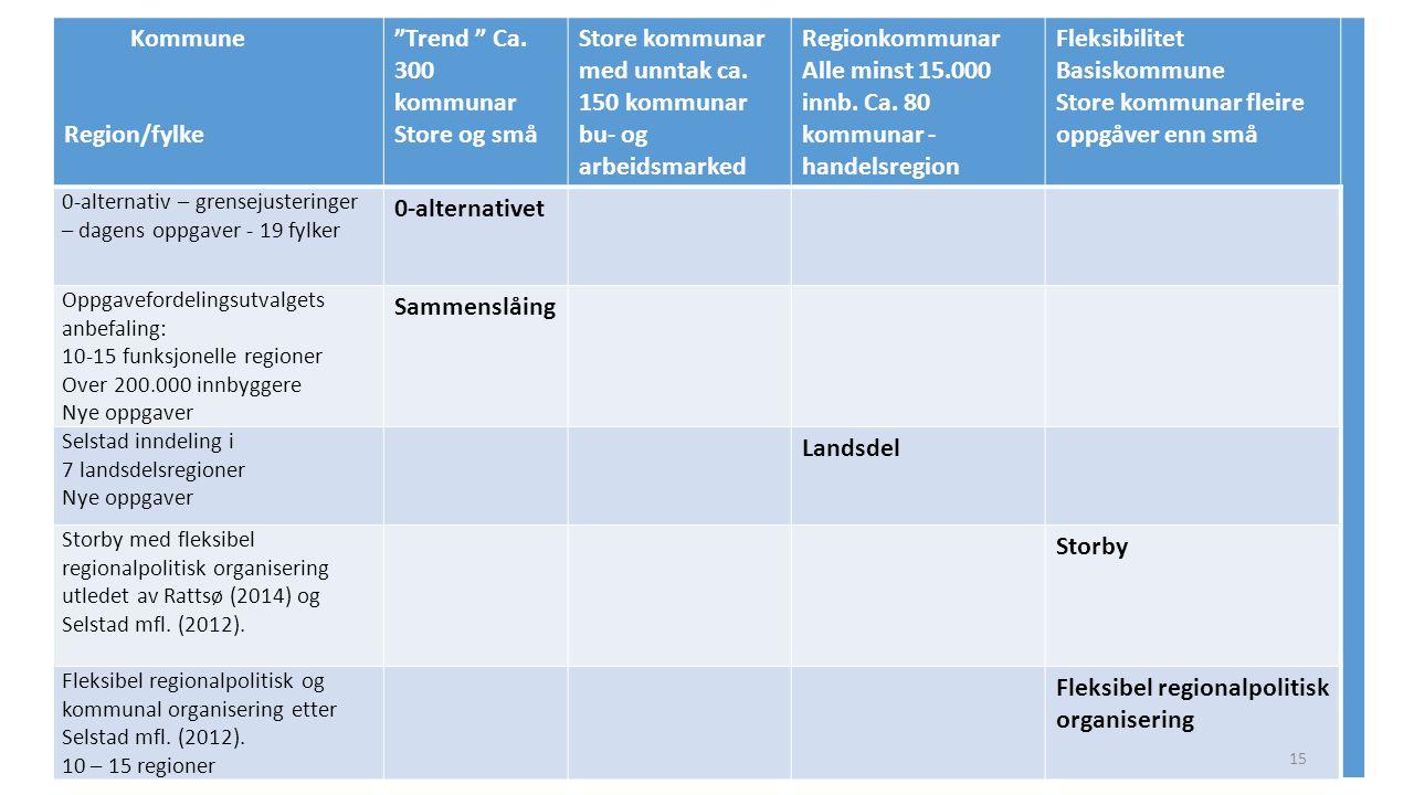 Store kommunar med unntak ca. 150 kommunar bu- og arbeidsmarked