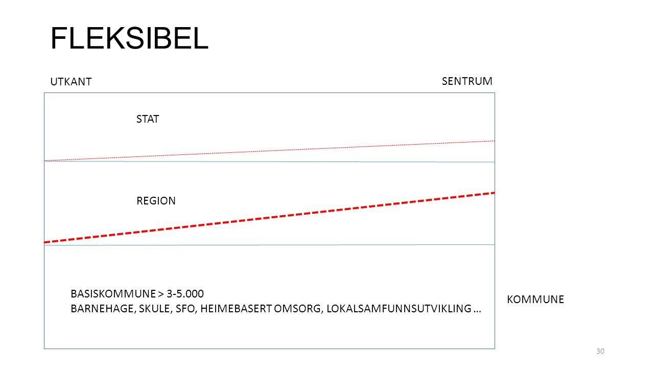 FLEKSIBEL UTKANT SENTRUM STAT REGION BASISKOMMUNE > 3-5.000