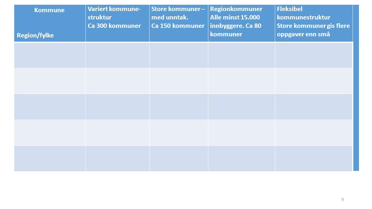 Kommune Region/fylke. Variert kommune-struktur. Ca 300 kommuner. Store kommuner – med unntak. Ca 150 kommuner.