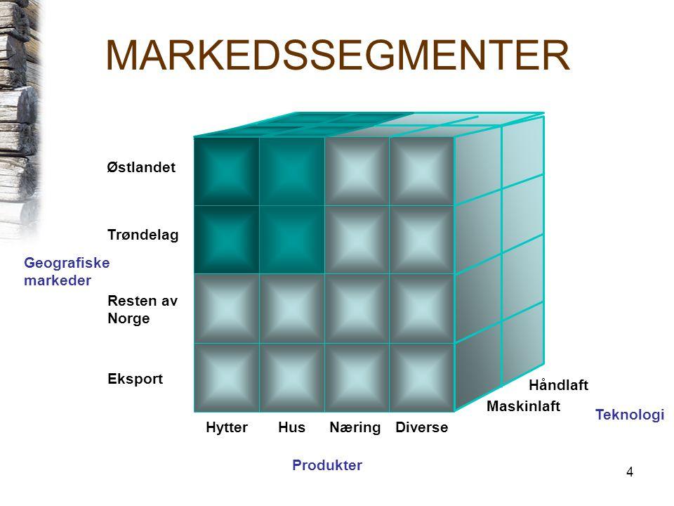 MARKEDSSEGMENTER Østlandet Trøndelag Geografiske markeder