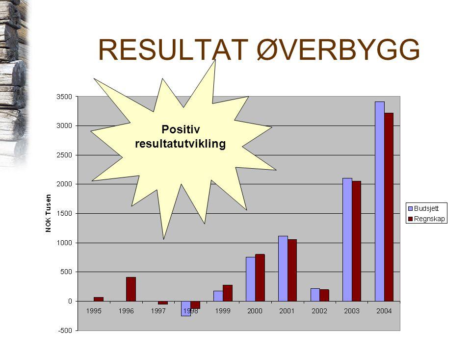 RESULTAT ØVERBYGG Positiv resultatutvikling