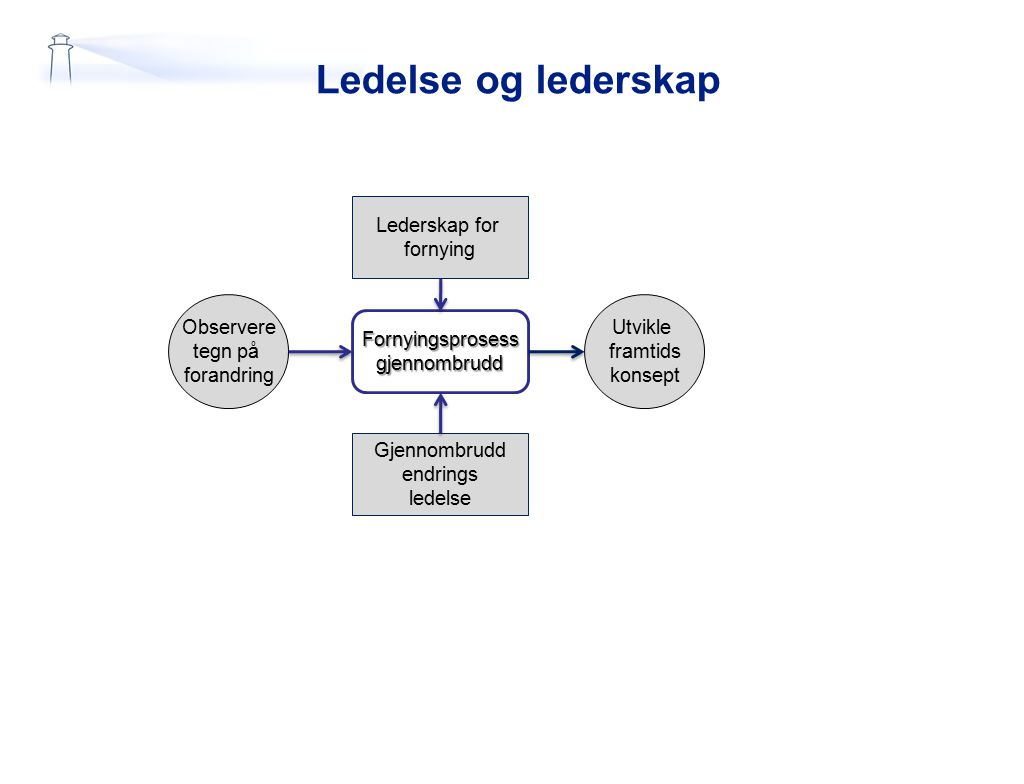 Ledelse og lederskap Lederskap for fornying Observere tegn på