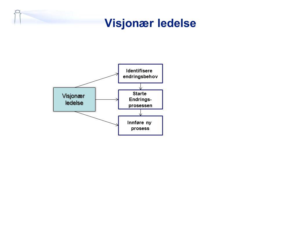 Visjonær ledelse Visjonær ledelse Identifisere endringsbehov Starte